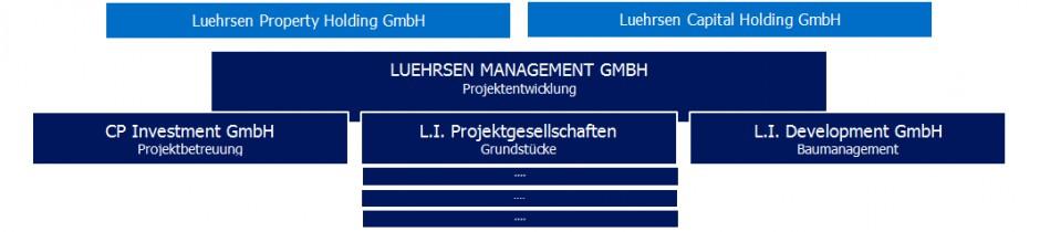 Firmenstruktur